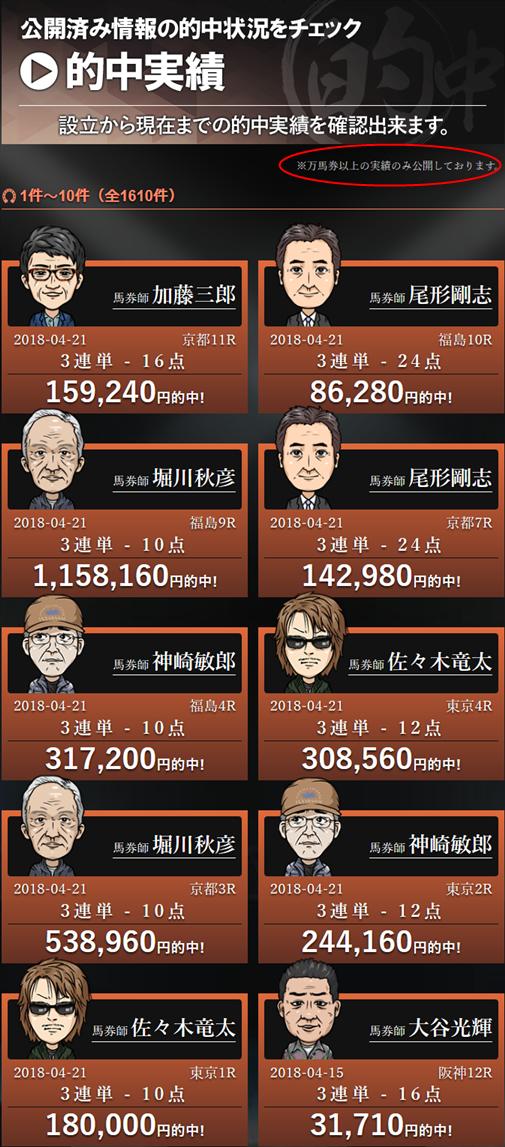 的中実績|的中総選挙