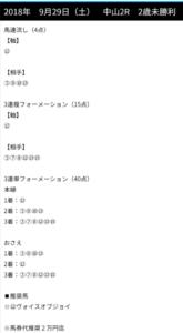 2018/9/29(土)に提供された無料の競馬予想買い目