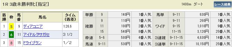 5月10日(日) 東京1R 3歳未勝利