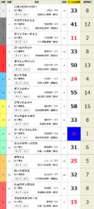 うまコラボが公開する競馬指数が当たる証拠として、2020年4月12日(日)阪神7Rの例が掲載されています。