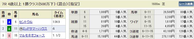 2020年4月12日日曜日の阪神7Rレース結果