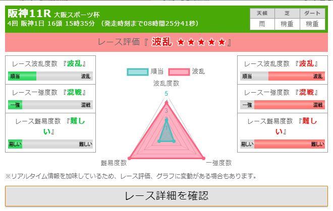 阪神11R大阪スポーツ杯の分析結果