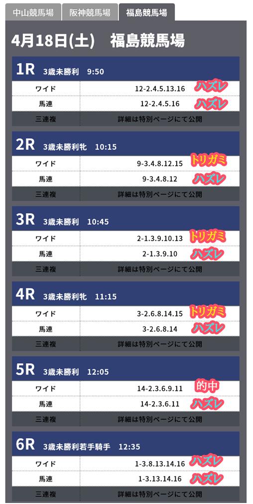 福島競馬場ワイド予想馬連予想と結果