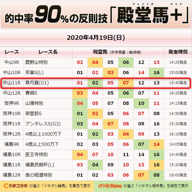 【皐月賞2020年】競馬の殿堂の無料予想